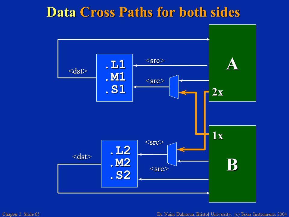 Dr. Naim Dahnoun, Bristol University, (c) Texas Instruments 2004 Chapter 2, Slide 65 Data Cross Paths for both sides A 2x.L1.M1.S1 B 1x <src> <src> <d