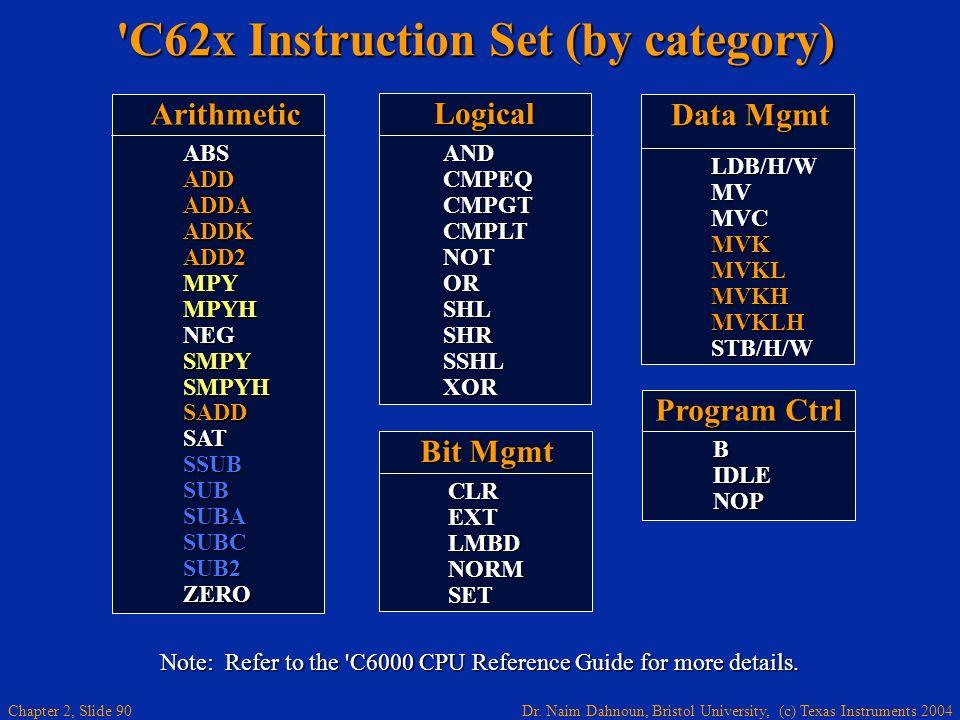 Dr. Naim Dahnoun, Bristol University, (c) Texas Instruments 2004 Chapter 2, Slide 90 'C62x Instruction Set (by category) Arithmetic ABS ADD ADDA ADDK