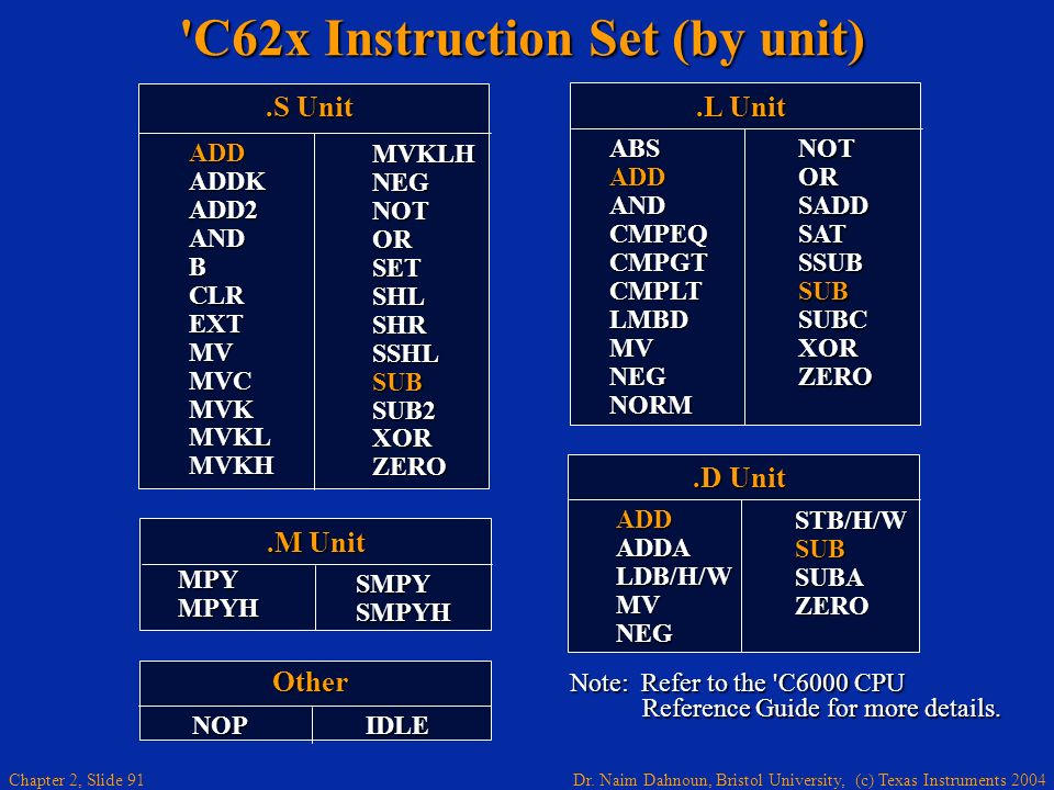 Dr. Naim Dahnoun, Bristol University, (c) Texas Instruments 2004 Chapter 2, Slide 91 'C62x Instruction Set (by unit).S Unit MVKLH NEG NOT OR SET SHL S