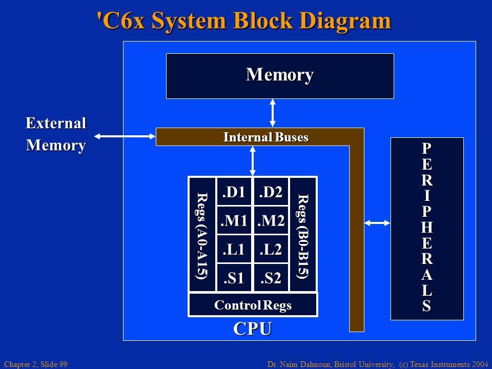 Dr. Naim Dahnoun, Bristol University, (c) Texas Instruments 2004 Chapter 2, Slide 99 'C6x System Block Diagram PERIPHERALSPERIPHERALSPERIPHERALSPERIPH