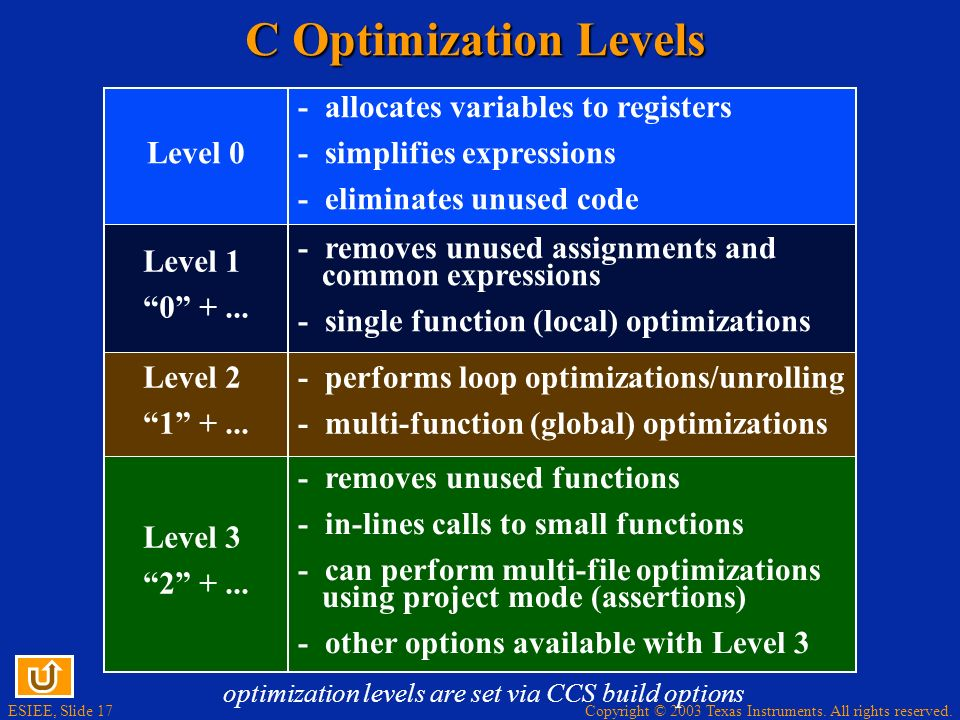 ESIEE, Slide 17 Copyright © 2003 Texas Instruments. All rights reserved. C Optimization Levels - allocates variables to registers - simplifies express