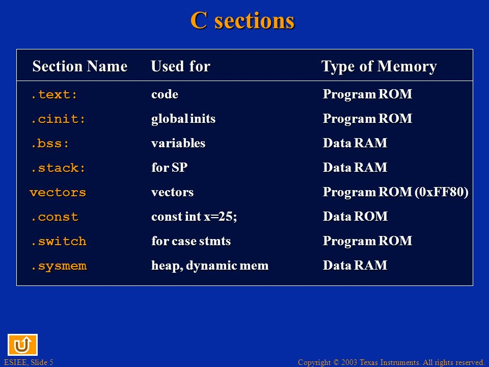 ESIEE, Slide 5 Copyright © 2003 Texas Instruments. All rights reserved. C sections.text: codeProgram ROM.cinit: global initsProgram ROM.bss: variables