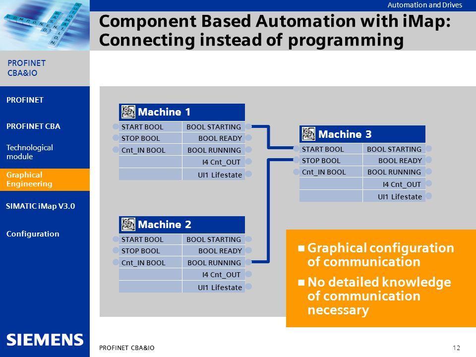 Automation and Drives PROFINET CBA&IO 12 PROFINET PROFINET CBA Technological module Graphical engineering Configuration PROFINET CBA&IO SIMATIC iMap V