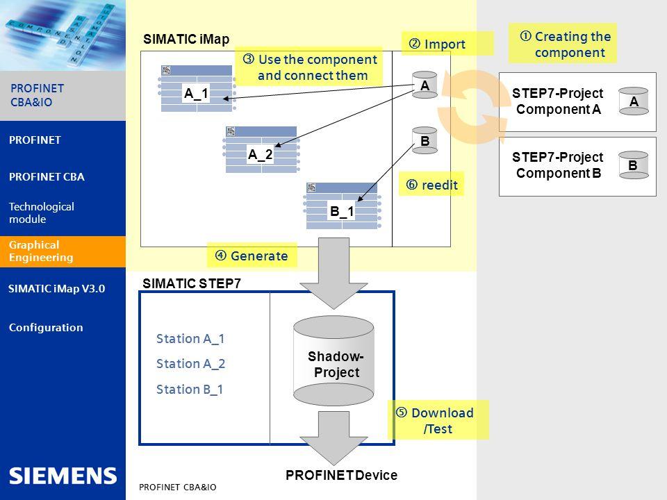 Automation and Drives PROFINET CBA&IO 15 PROFINET PROFINET CBA Technological module Graphical engineering Configuration PROFINET CBA&IO SIMATIC iMap V