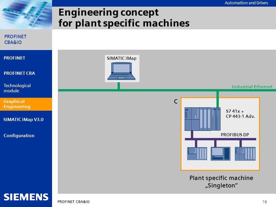 Automation and Drives PROFINET CBA&IO 16 PROFINET PROFINET CBA Technological module Graphical engineering Configuration PROFINET CBA&IO SIMATIC iMap V