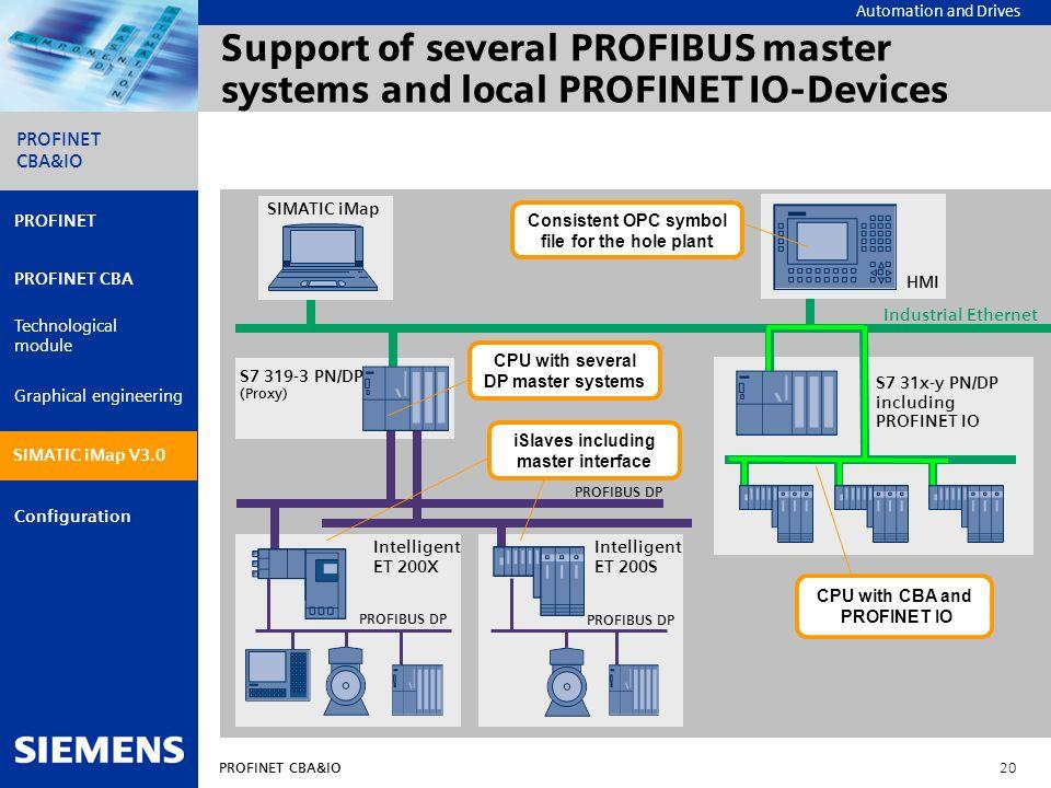 Automation and Drives PROFINET CBA&IO 20 PROFINET PROFINET CBA Technological module Graphical engineering Configuration PROFINET CBA&IO SIMATIC iMap V