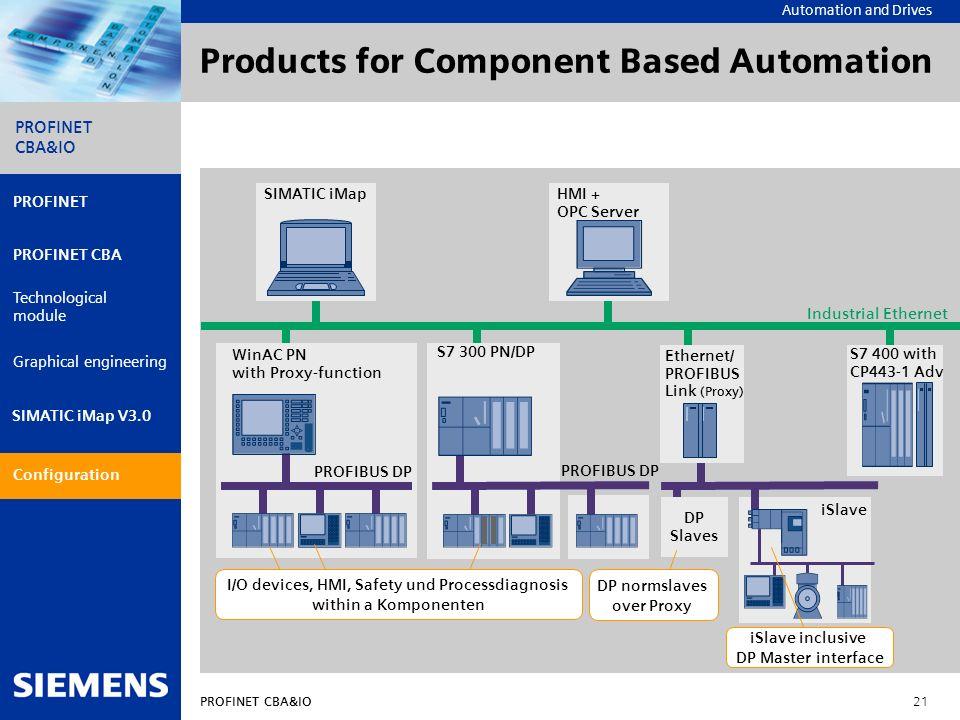 Automation and Drives PROFINET CBA&IO 21 PROFINET PROFINET CBA Technological module Graphical engineering Configuration PROFINET CBA&IO SIMATIC iMap V