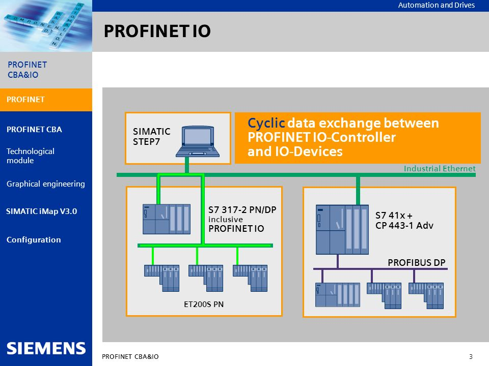 Automation and Drives PROFINET CBA&IO 3 PROFINET PROFINET CBA Technological module Graphical engineering Configuration PROFINET CBA&IO SIMATIC iMap V3