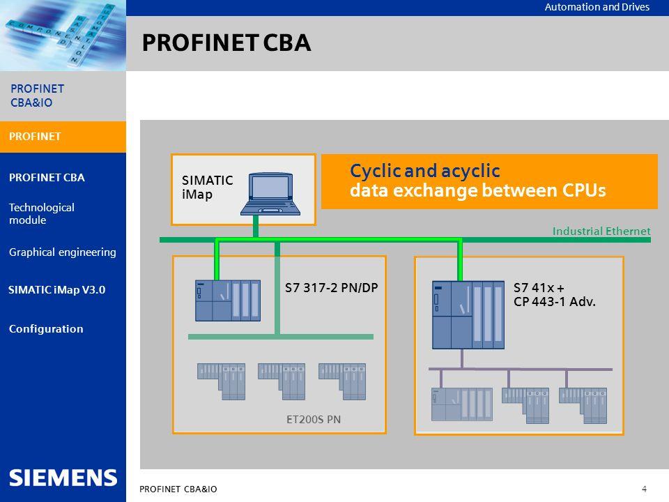 Automation and Drives PROFINET CBA&IO 4 PROFINET PROFINET CBA Technological module Graphical engineering Configuration PROFINET CBA&IO SIMATIC iMap V3