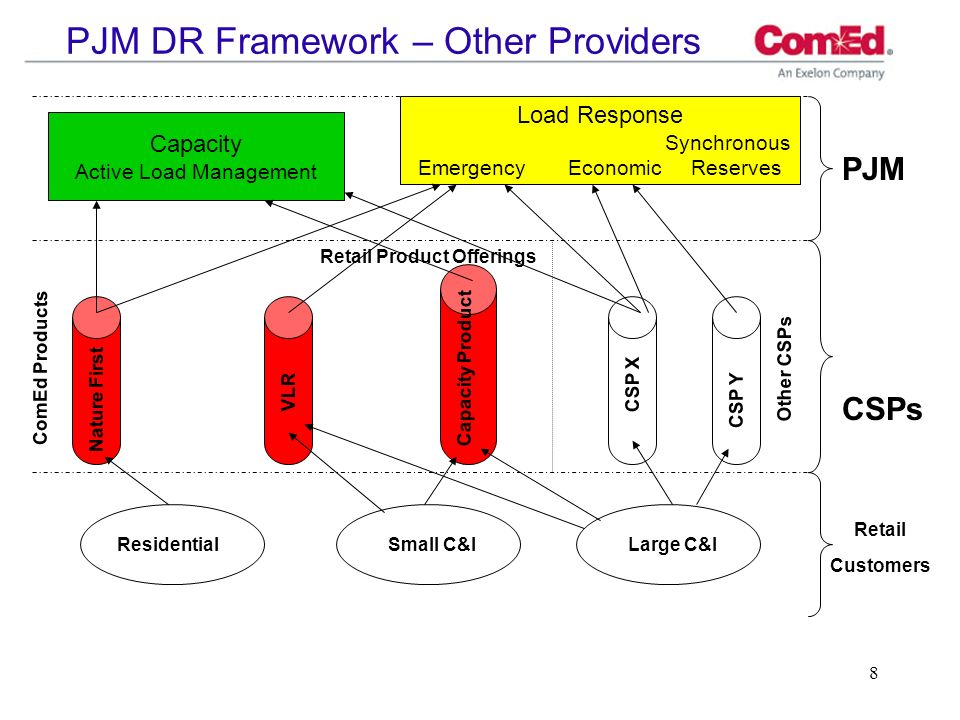 9 ComEd Demand Response Role Stay actively involved in DR for reliability and market efficiency purposes: Continue current transition toward DR programs that are economically viable within PJM framework.