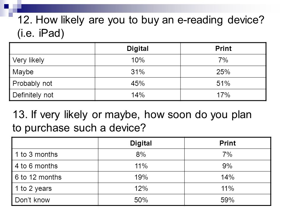 12. How likely are you to buy an e-reading device.