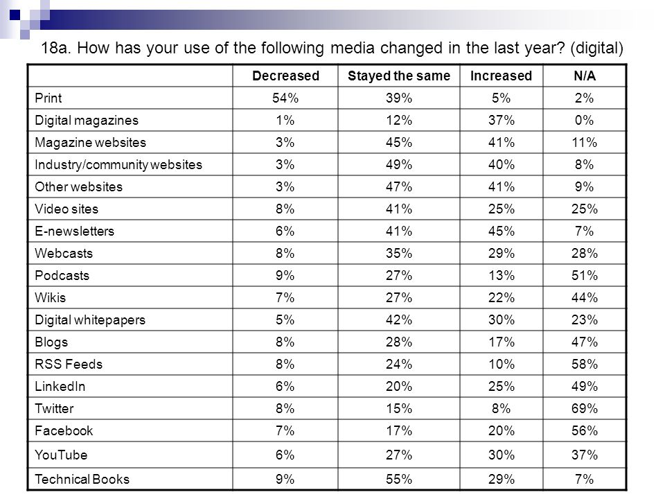 18a. How has your use of the following media changed in the last year.