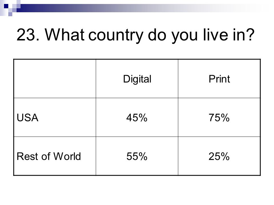 23. What country do you live in DigitalPrint USA45%75% Rest of World55%25%
