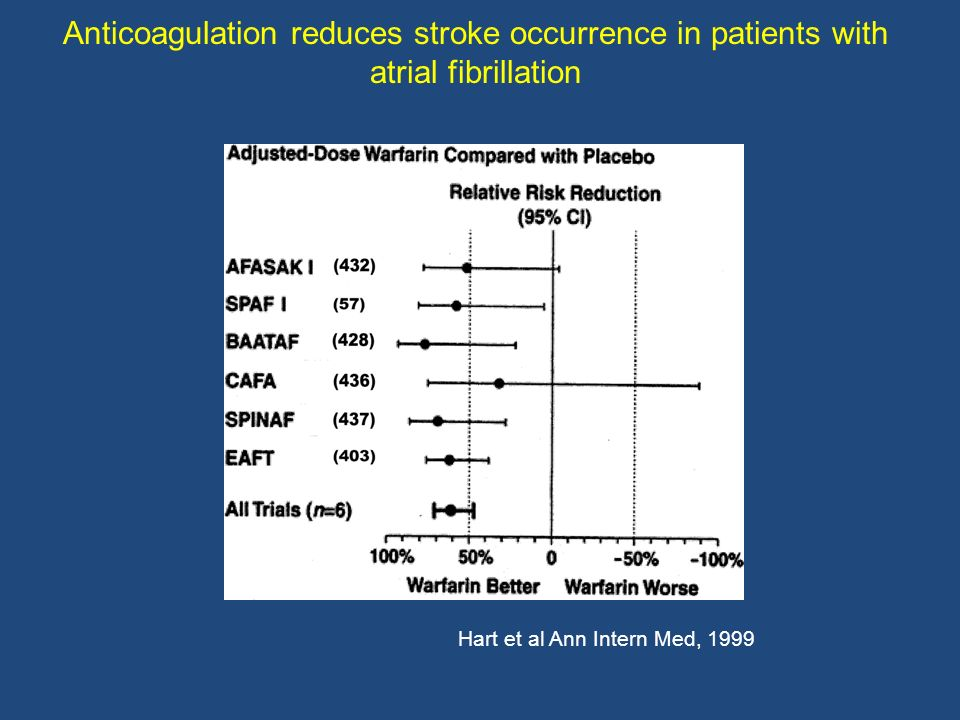 Hart et al Ann Intern Med, 1999 Anticoagulation reduces stroke occurrence in patients with atrial fibrillation
