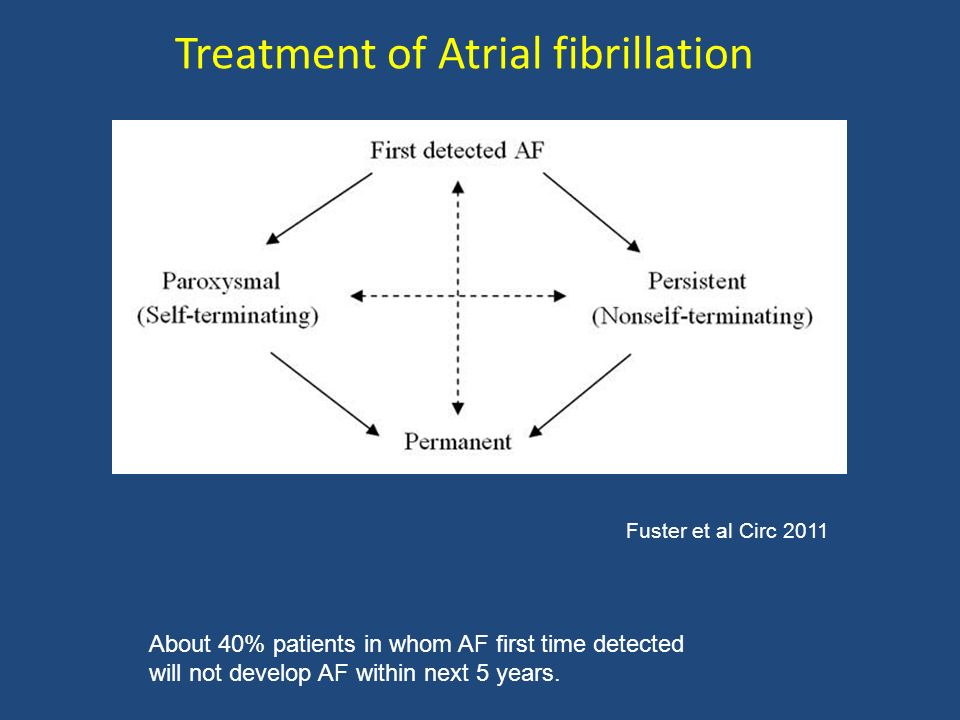About 40% patients in whom AF first time detected will not develop AF within next 5 years. Treatment of Atrial fibrillation Fuster et al Circ 2011