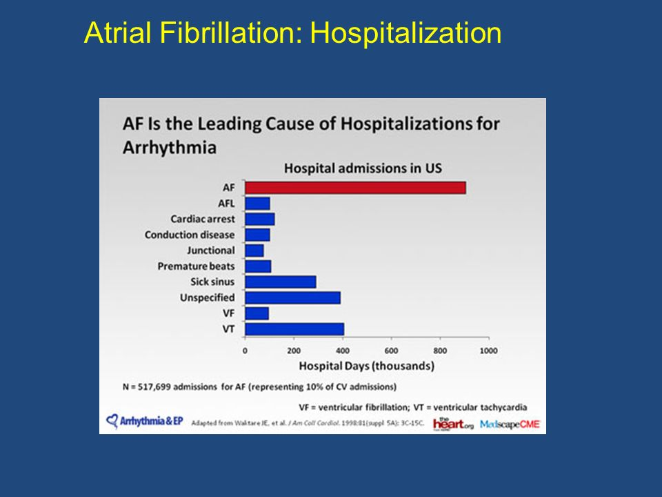 Atrial fibrillation classification: Paroxysmal AF – self-terminating (< 7 days) Persistent AF – (> 7 days).