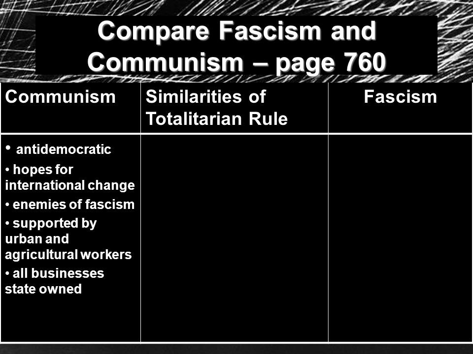 Compare Fascism and Communism – page 760 CommunismSimilarities of Totalitarian Rule Fascism antidemocratic hopes for international change enemies of f