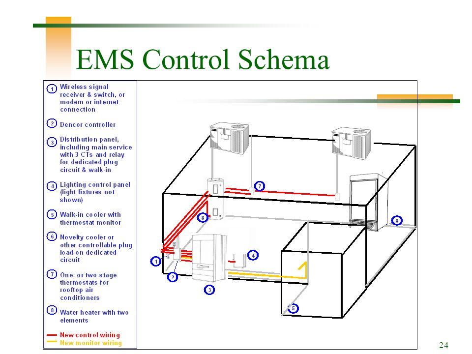 24 EMS Control Schema