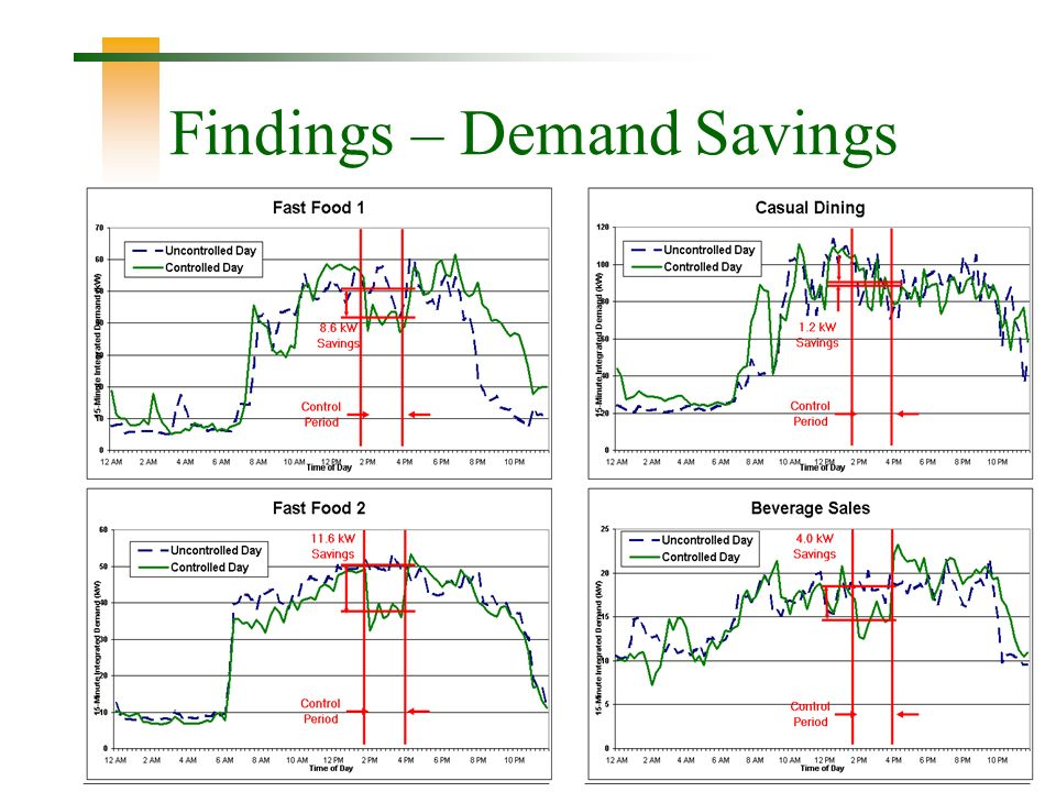 26 Findings – Demand Savings