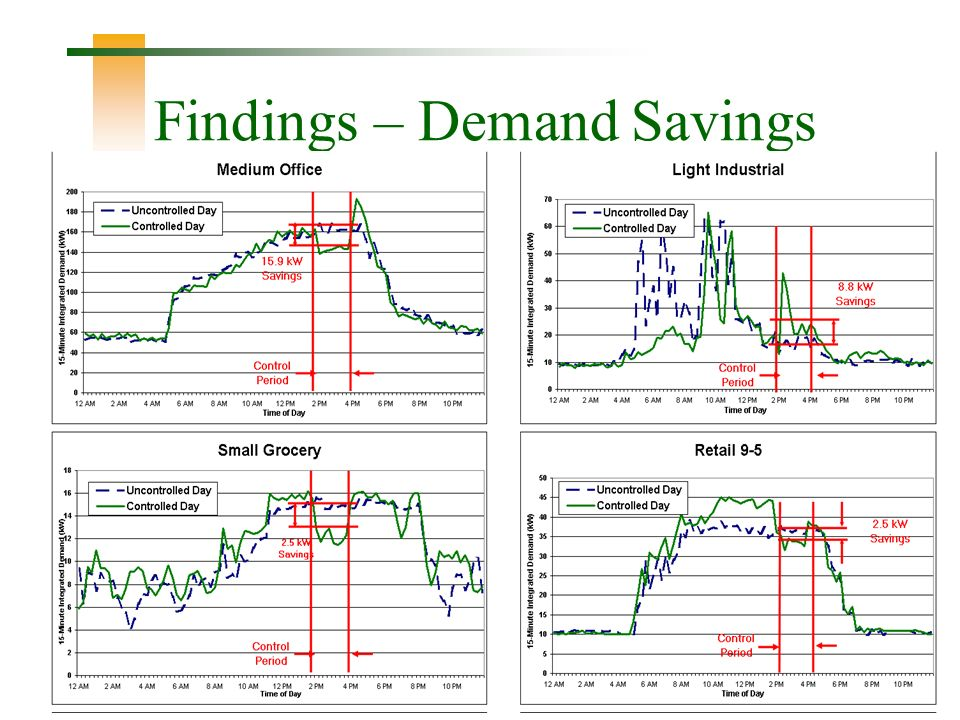 27 Findings – Demand Savings