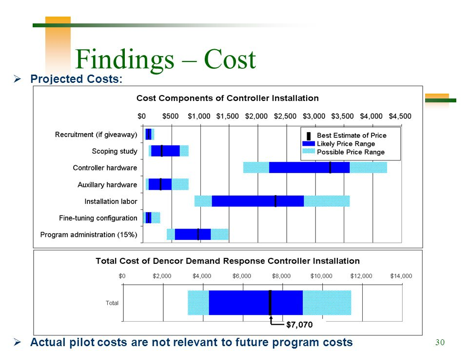 30 Findings – Cost Projected Costs: Actual pilot costs are not relevant to future program costs