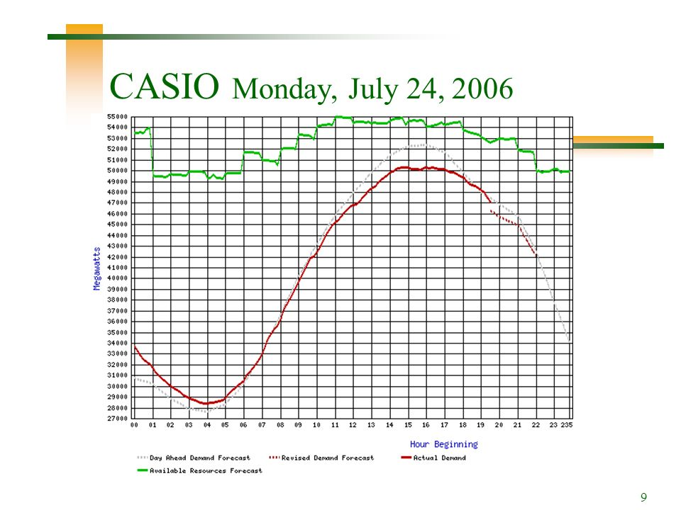 9 CASIO Monday, July 24, 2006