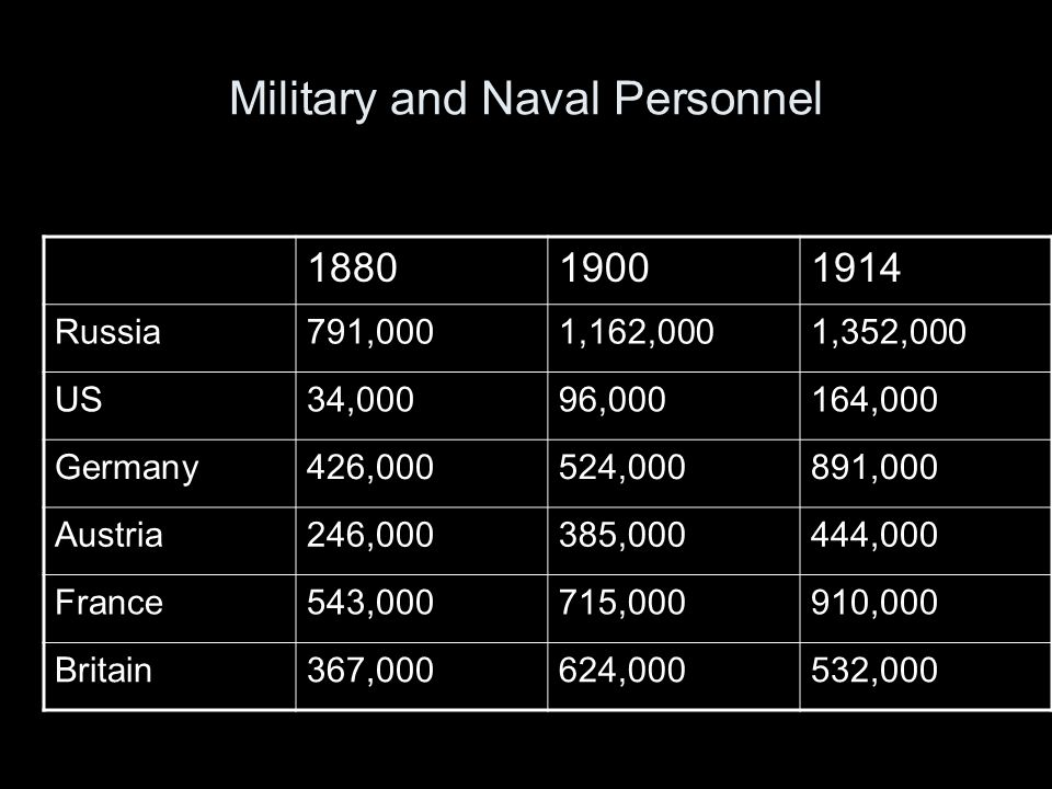 Military and Naval Personnel 188019001914 Russia791,0001,162,0001,352,000 US34,00096,000164,000 Germany426,000524,000891,000 Austria246,000385,000444,