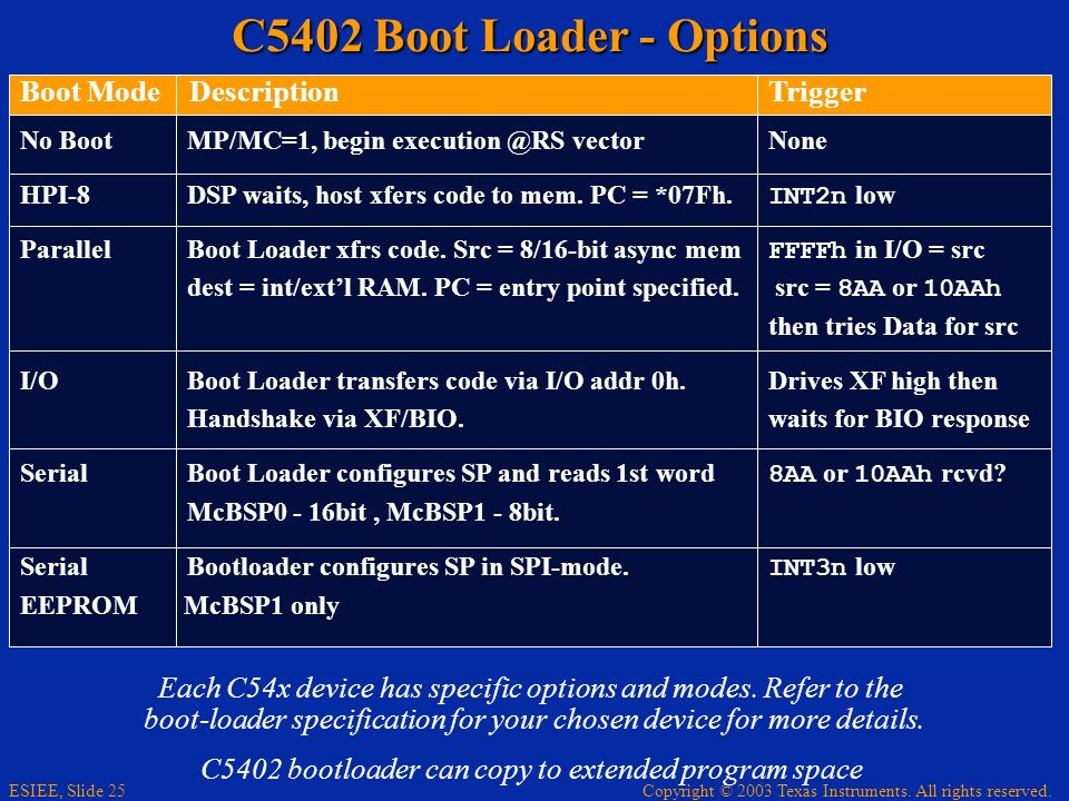 Copyright © 2003 Texas Instruments. All rights reserved. ESIEE, Slide 25 C5402 Boot Loader - Options Each C54x device has specific options and modes.