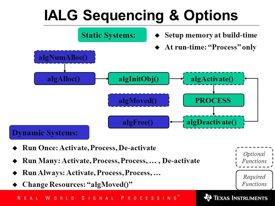 Algorithm Instance Application FrameworkAlgorithm Module Call algNumAlloc() to get # of memory reqs Call algAlloc() to get memory requests Algorithm I