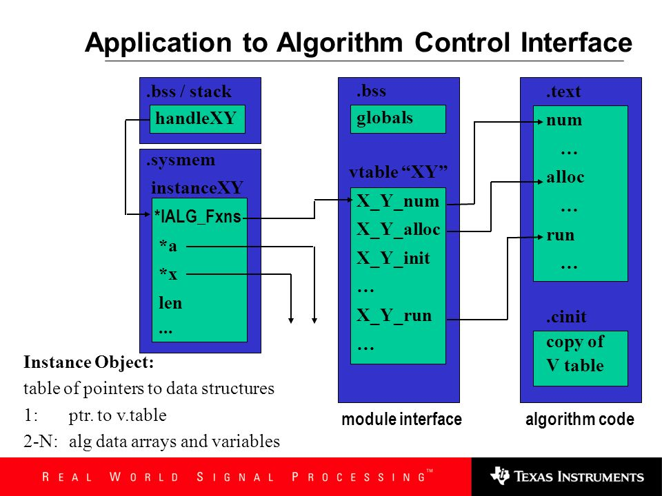 TMS320 TM DSP Algorithm Standard The Instance Object App to Alg Control Flow Re-entrancy Multiple Instances Introduction Memory Types Memory Setup Seq