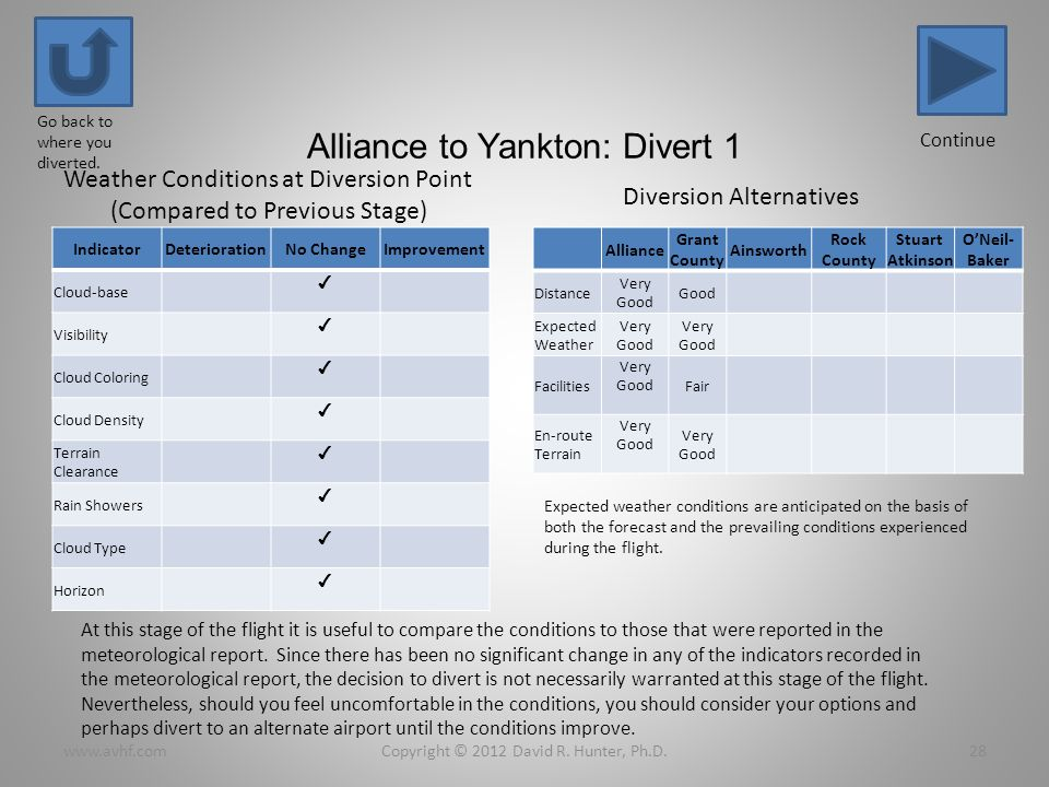 Alliance to Yankton: Divert 1 IndicatorDeteriorationNo ChangeImprovement Cloud-base Visibility Cloud Coloring Cloud Density Terrain Clearance Rain Showers Cloud Type Horizon Alliance Grant County Ainsworth Rock County Stuart Atkinson ONeil- Baker Distance Very Good Good Expected Weather Very Good Facilities Very GoodFair En-route Terrain Very Good Copyright © 2012 David R.