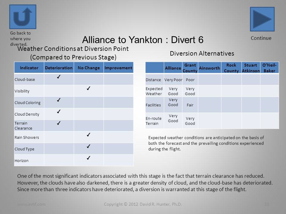 Alliance to Yankton : Divert 6 IndicatorDeteriorationNo ChangeImprovement Cloud-base Visibility Cloud Coloring Cloud Density Terrain Clearance Rain Showers Cloud Type Horizon Copyright © 2012 David R.