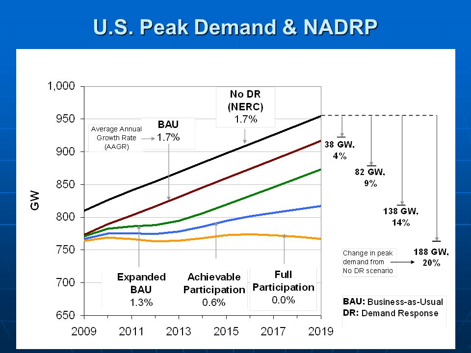 15 U.S. Peak Demand & NADRP