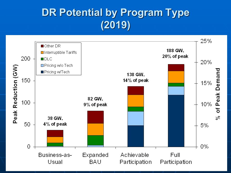 16 DR Potential by Program Type (2019)