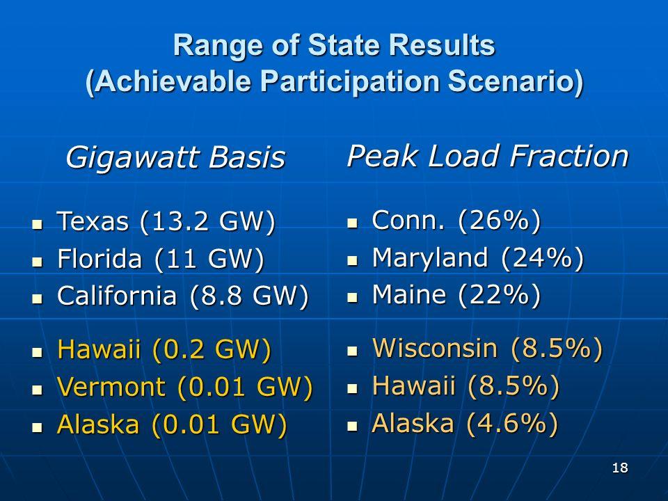 18 Range of State Results (Achievable Participation Scenario) Gigawatt Basis Texas (13.2 GW) Texas (13.2 GW) Florida (11 GW) Florida (11 GW) Californi