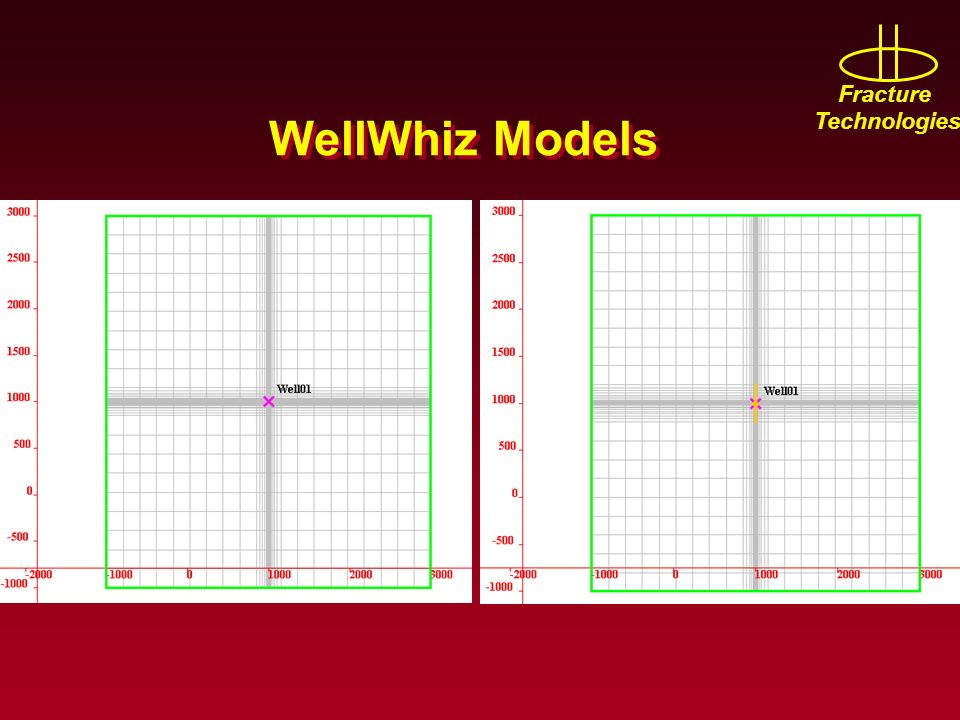 Fracture Technologies WellWhiz Models