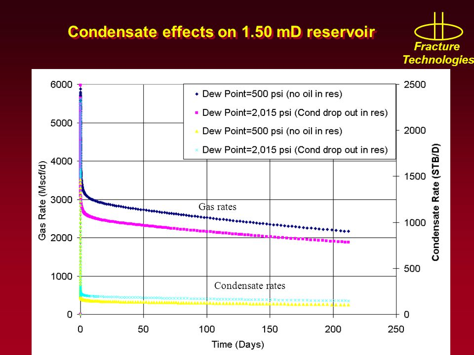 Fracture Technologies Condensate effects on 1.50 mD reservoir Gas rates Condensate rates