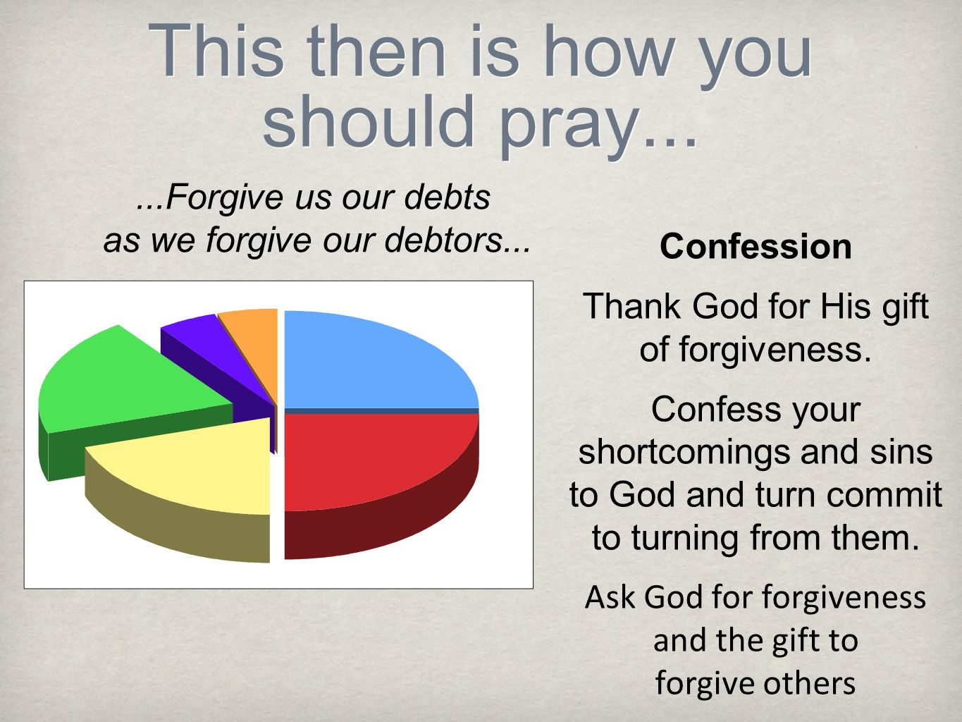 This then is how you should pray......Forgive us our debts as we forgive our debtors... Confession Thank God for His gift of forgiveness. Confess your