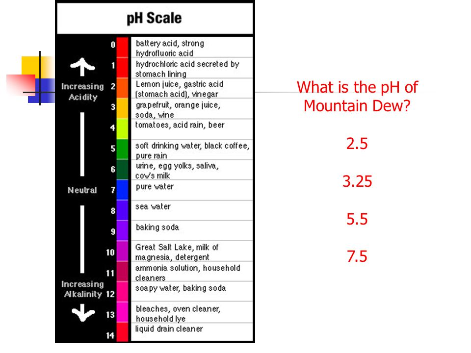 What is the pH of Mountain Dew? 2.5 3.25 5.5 7.5