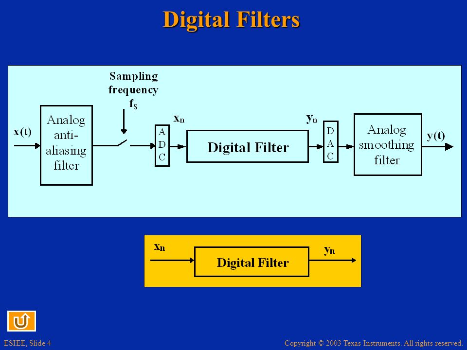 Copyright © 2003 Texas Instruments. All rights reserved. ESIEE, Slide 4 Digital Filters