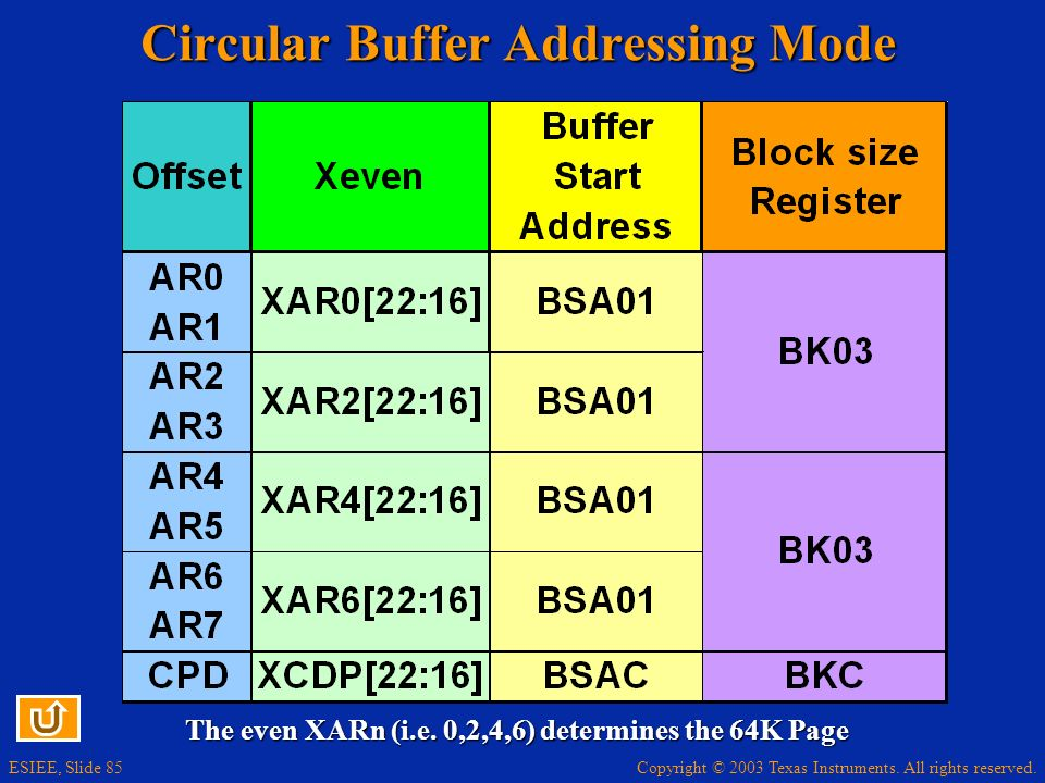 Copyright © 2003 Texas Instruments. All rights reserved. ESIEE, Slide 85 Circular Buffer Addressing Mode The even XARn (i.e. 0,2,4,6) determines the 6