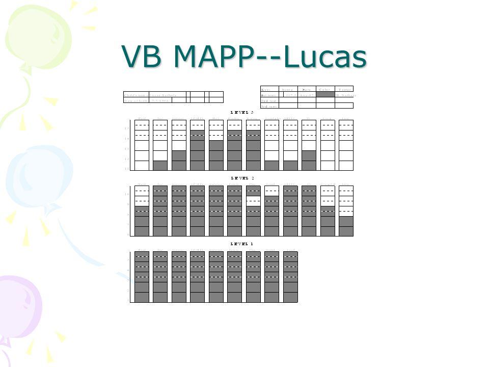 VB MAPP--Lucas