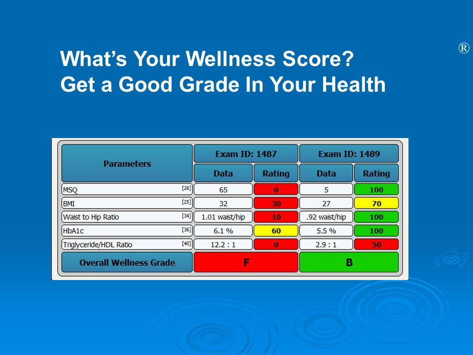 ® Whats Your Wellness Score? Get a Good Grade In Your Health