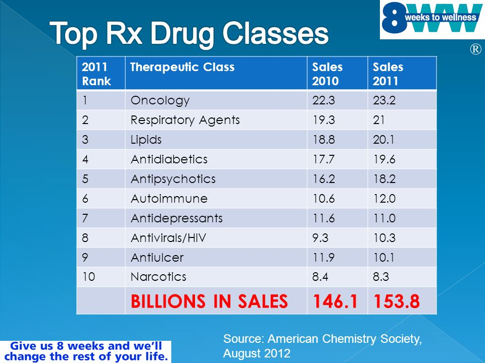 ® 2011 Rank Therapeutic ClassSales 2010 Sales Oncology Respiratory Agents Lipids Antidiabetics Antipsychotics Autoimmune Antidepressants Antivirals/HIV Antiulcer Narcotics BILLIONS IN SALES Source: American Chemistry Society, August 2012