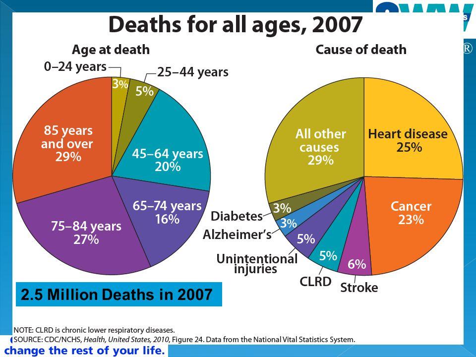 ® 2.5 Million Deaths in 2007
