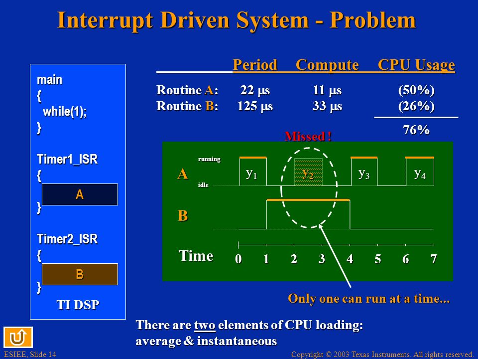 ESIEE, Slide 14 Copyright © 2003 Texas Instruments. All rights reserved. TI DSP Interrupt Driven System - Problem PeriodComputeCPU Usage Routine A:22