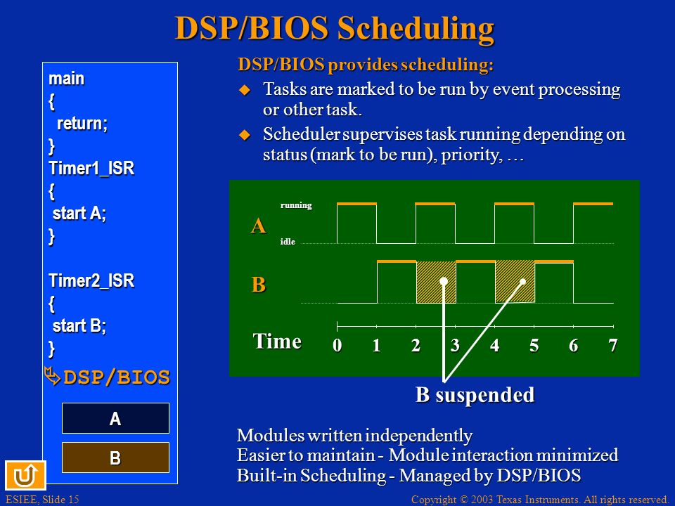 ESIEE, Slide 15 Copyright © 2003 Texas Instruments. All rights reserved. A running idle Time 12354670 DSP/BIOS Scheduling B A main{return;}Timer1_ISR{
