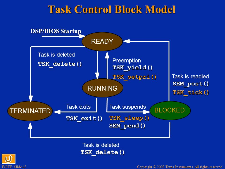 ESIEE, Slide 43 Copyright © 2003 Texas Instruments. All rights reserved. READY RUNNING BLOCKED TERMINATED Task suspendsTask exits Task is readied Task