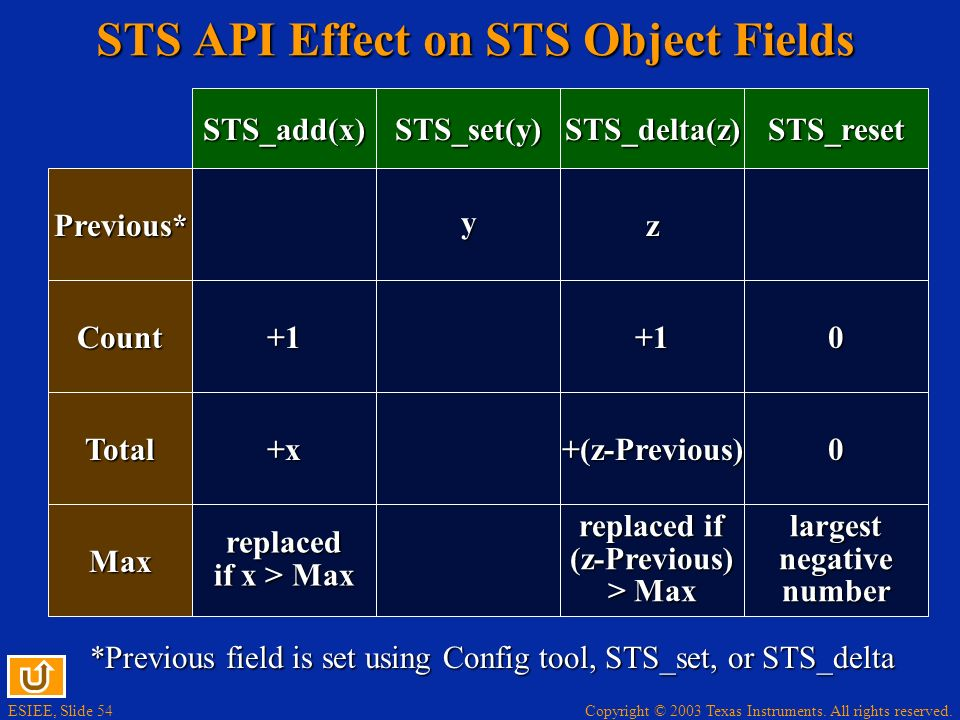 ESIEE, Slide 54 Copyright © 2003 Texas Instruments. All rights reserved. STS API Effect on STS Object Fields STS_add(x) Count Total Max Previous* STS_