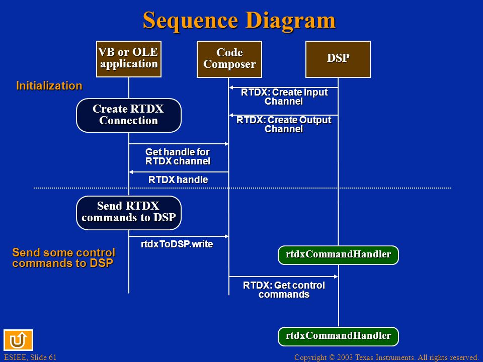 ESIEE, Slide 61 Copyright © 2003 Texas Instruments. All rights reserved. Sequence Diagram Get handle for RTDX channel RTDX handle Send some control co